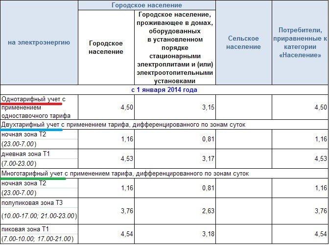тарифы электросчетчика