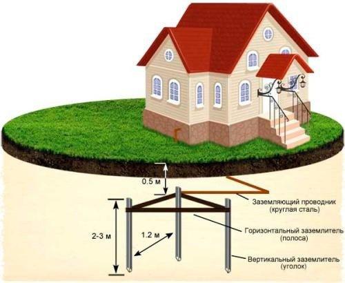 Заземление частного дома схема