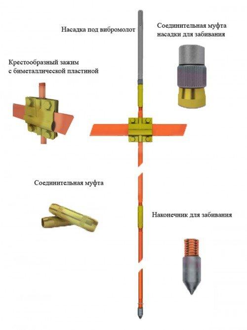 контур заземления дома модульно-штыревой