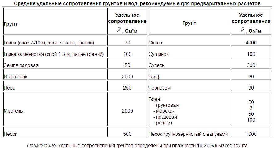 контур заземления дома таблица сопротивлений грунта