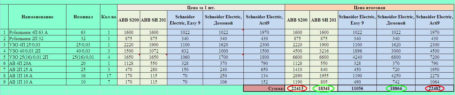 сборка электрощита сравнение цены
