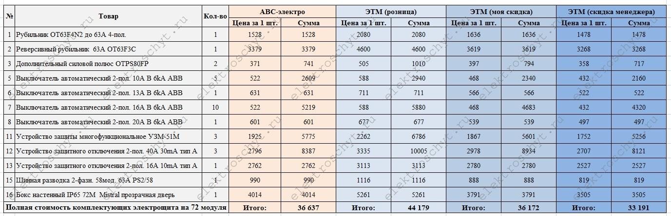 цена электрощита на 72 модуля