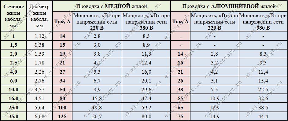 Перевод площади сечения из awg в мм2 - блог СамЭлектрик.ру