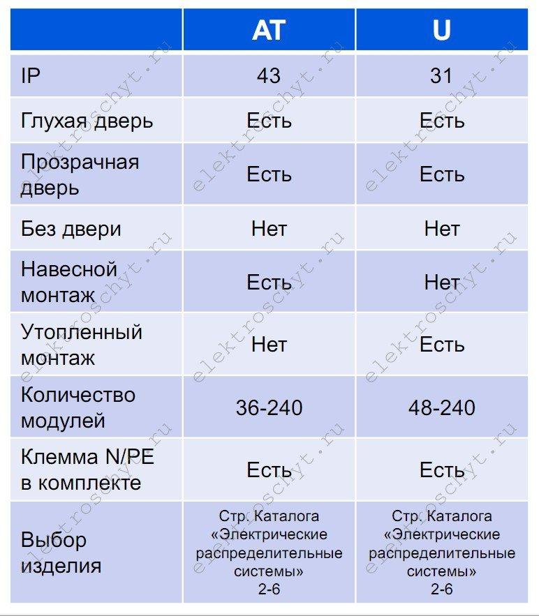 параметры щитов ABB AT/U