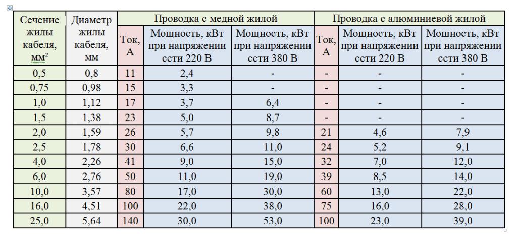 таблица открытая проводка