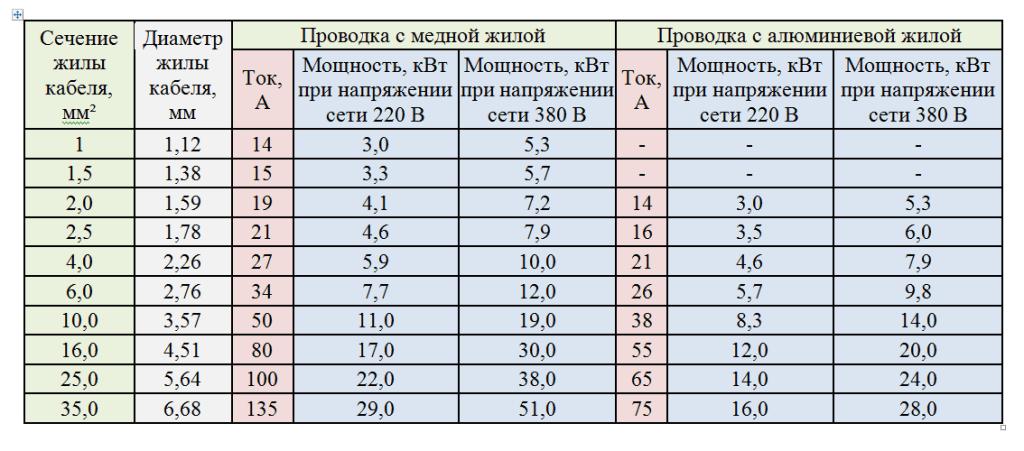 таблица скрытая проводка
