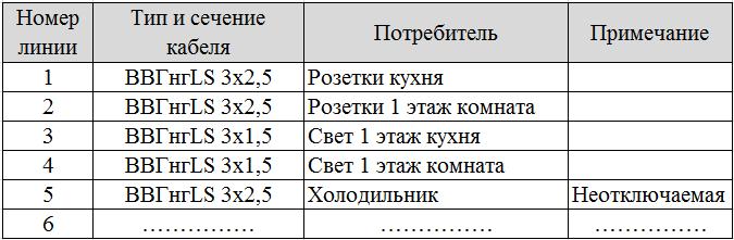 Список кабельных линий для электрощита