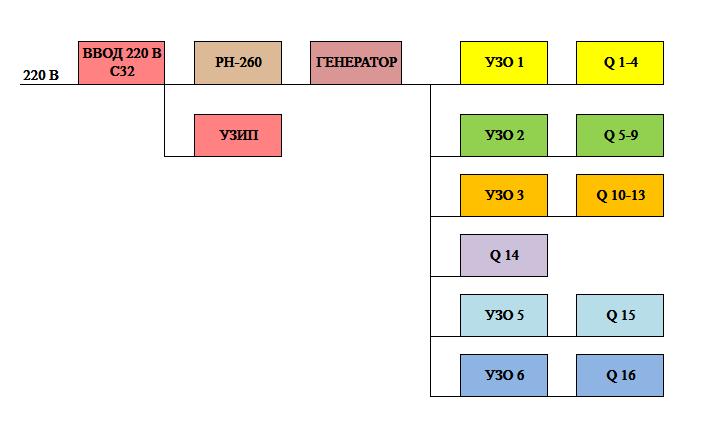 блочная схема